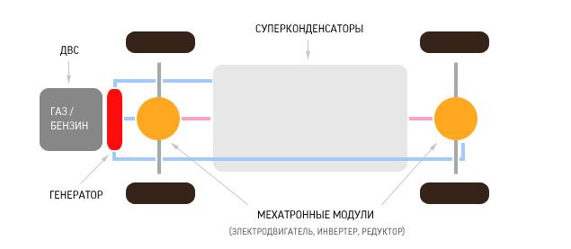 """Принципиальная схема силовой установки  """"ё-мобиля """" ."""