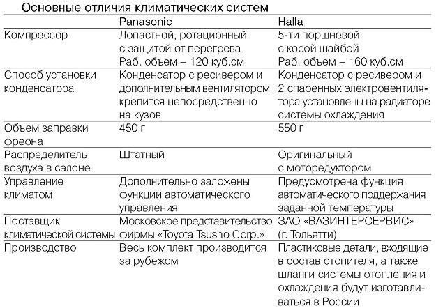 Отличия кондиционеров Panasonic и Halla